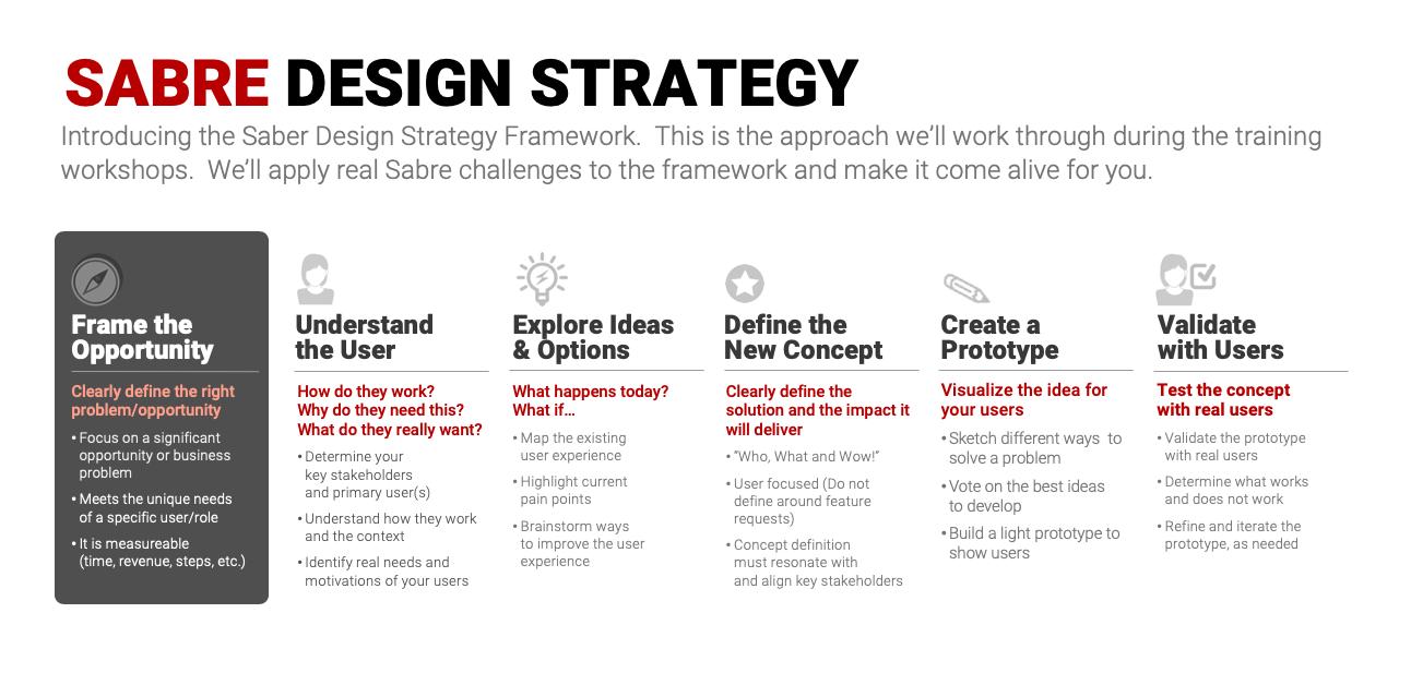 Sabre Design Strategy Framework
